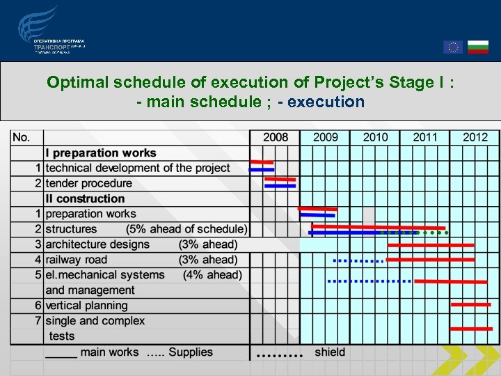 Optimal schedule of execution of Project's Stage І : - main schedule ; -