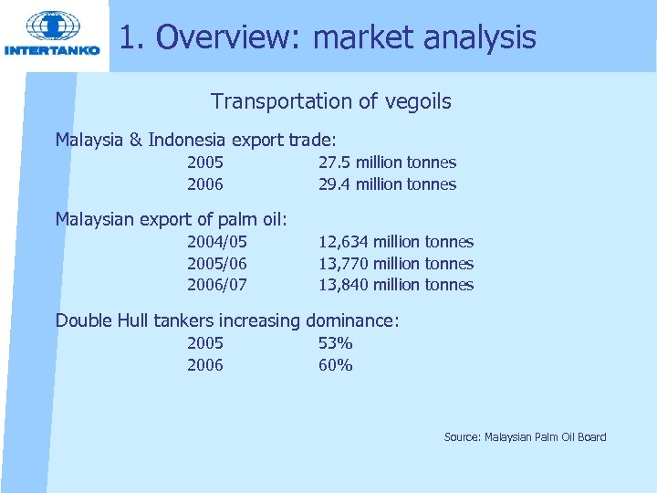 1. Overview: market analysis Transportation of vegoils Malaysia & Indonesia export trade: 2005 2006