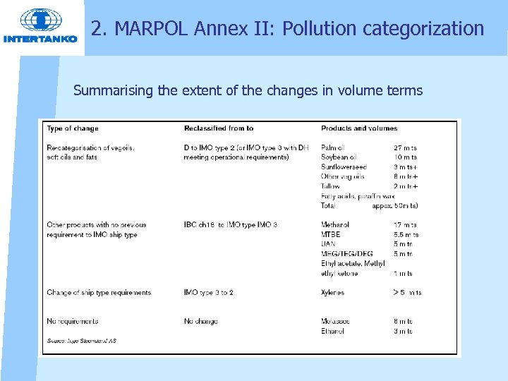 2. MARPOL Annex II: Pollution categorization Summarising the extent of the changes in volume