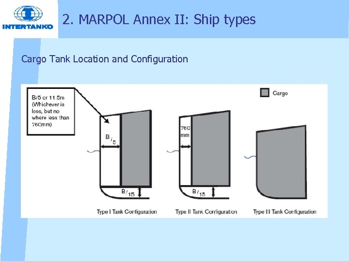 2. MARPOL Annex II: Ship types Cargo Tank Location and Configuration