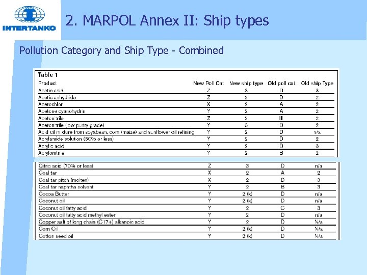 2. MARPOL Annex II: Ship types Pollution Category and Ship Type Combined