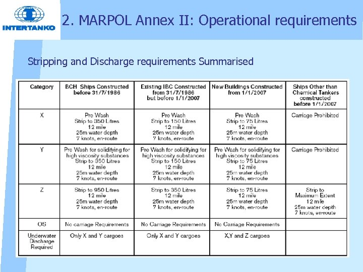 2. MARPOL Annex II: Operational requirements Stripping and Discharge requirements Summarised