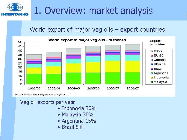 1. Overview: market analysis World export of major veg oils – export countries Veg