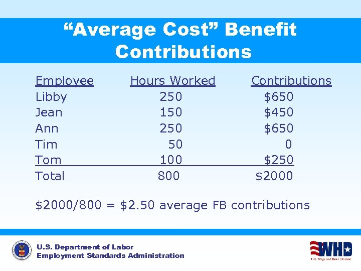 """""""Average Cost"""" Benefit Contributions Employee Libby Jean Ann Tim Total Hours Worked 250 150"""