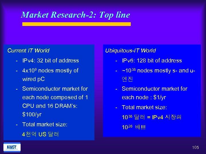 Market Research-2: Top line Current IT World Ubiquitous-IT World - IPv 4: 32 bit