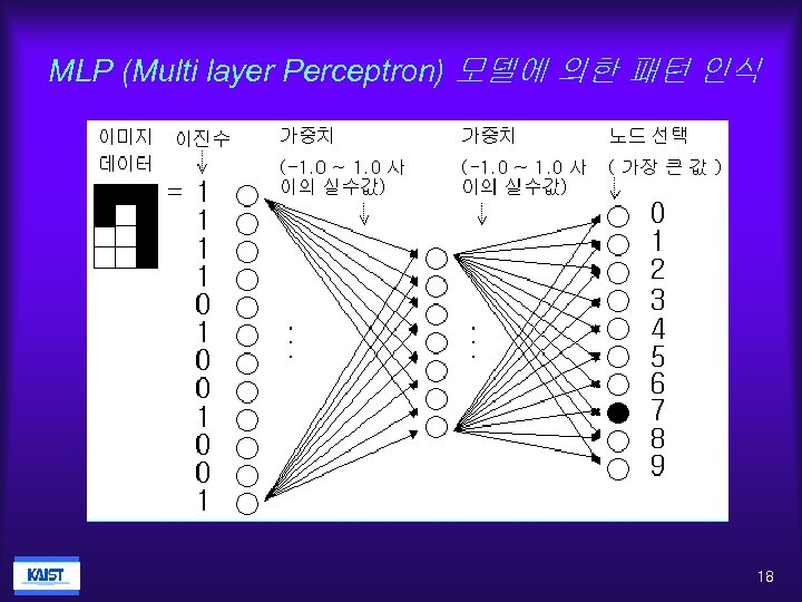 MLP (Multi layer Perceptron) 모델에 의한 패턴 인식 18
