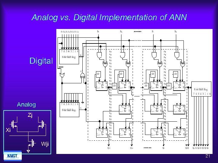 Analog vs. Digital Implementation of ANN Digital Analog Zj Xi Wji 21