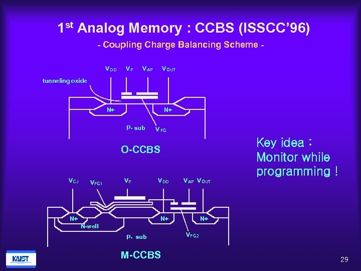 1 st Analog Memory : CCBS (ISSCC' 96) - Coupling Charge Balancing Scheme V