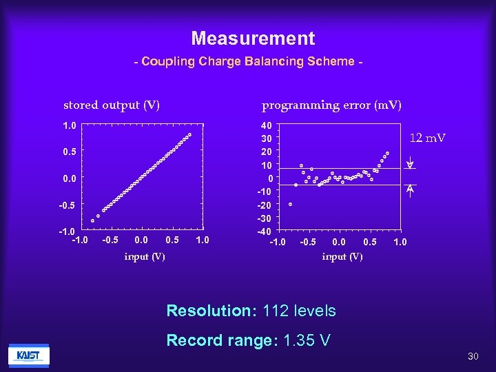 Measurement - Coupling Charge Balancing Scheme stored output (V) programming error (m. V) 1.
