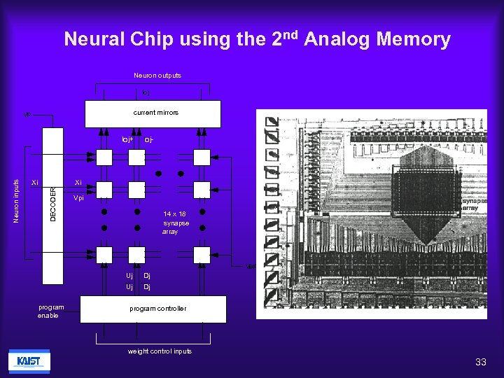 Neural Chip using the 2 nd Analog Memory Neuron outputs Ioj current mirrors VP