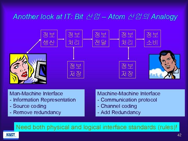 Another look at IT: Bit 산업 – Atom 산업의 Analogy 정보 생산 정보 처리