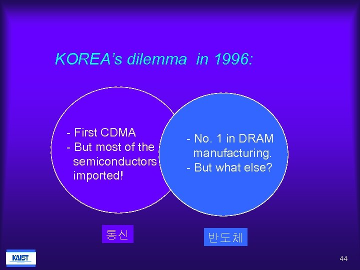 KOREA's dilemma in 1996: - First CDMA - But most of the semiconductors imported!