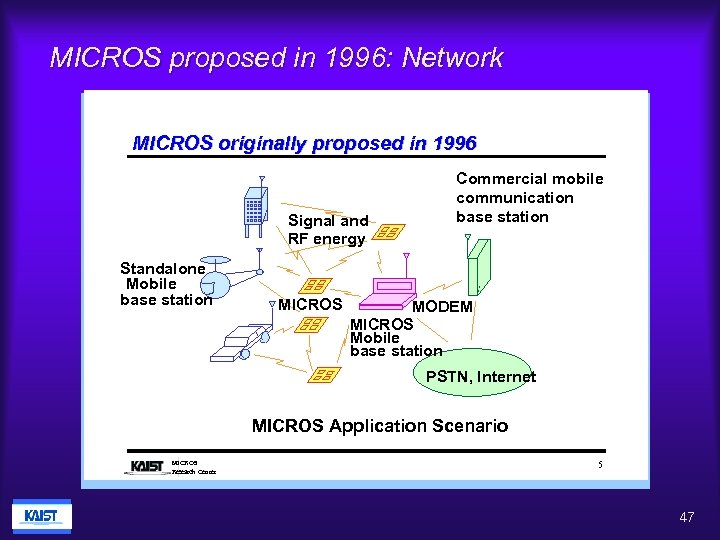 MICROS proposed in 1996: Network MICROS originally proposed in 1996 Signal and RF energy