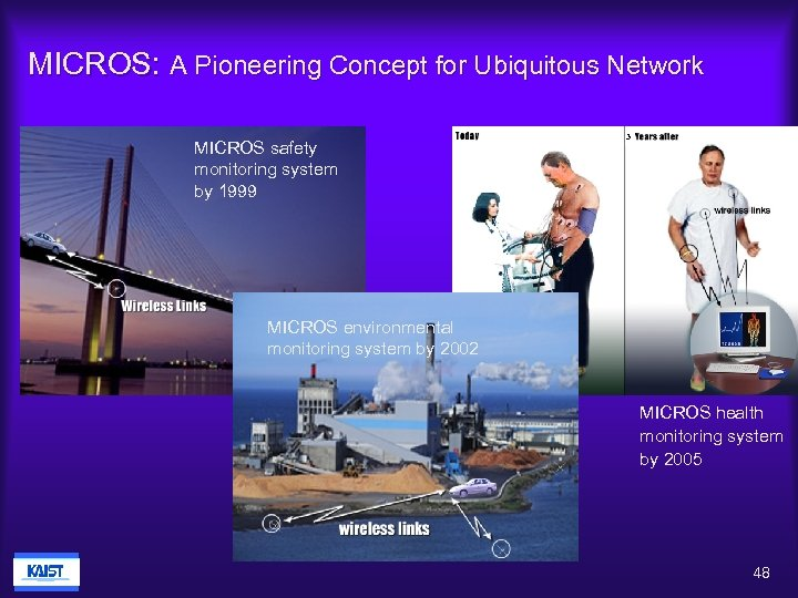 MICROS: A Pioneering Concept for Ubiquitous Network MICROS safety monitoring system by 1999 3