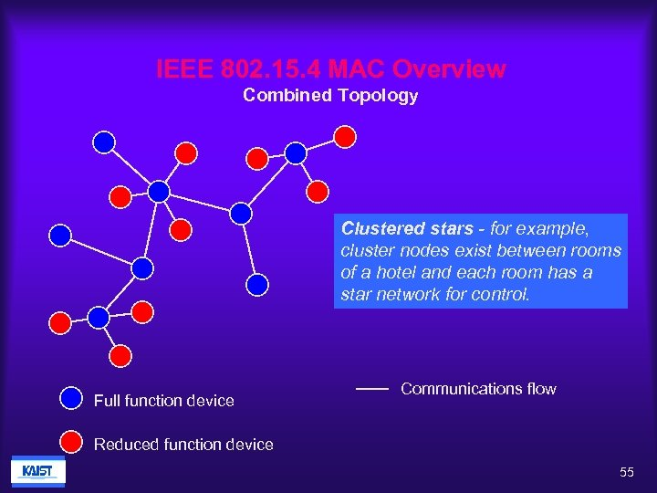 IEEE 802. 15. 4 MAC Overview Combined Topology Clustered stars - for example, cluster