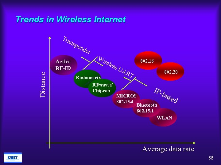 Trends in Wireless Internet Tra nsp Distance Active RF-ID ond er Wi rele 802.
