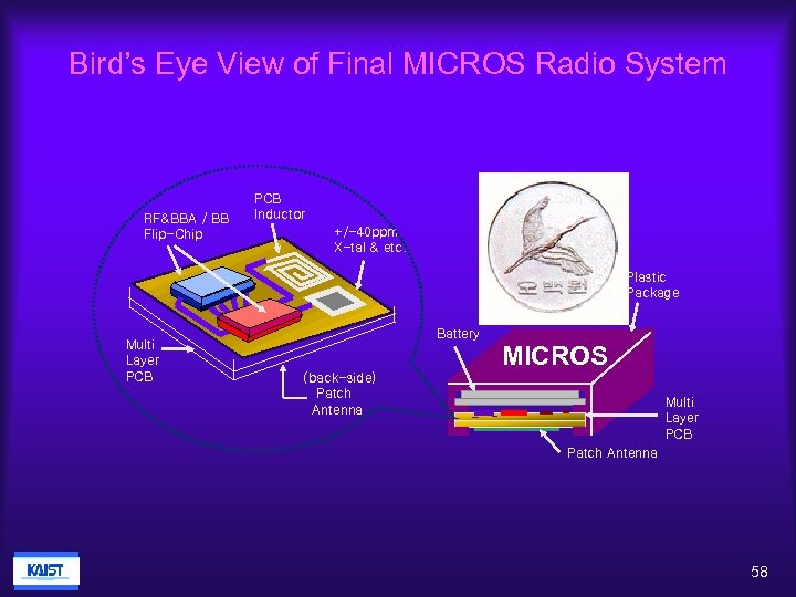 Bird's Eye View of Final MICROS Radio System RF&BBA / BB Flip-Chip PCB Inductor