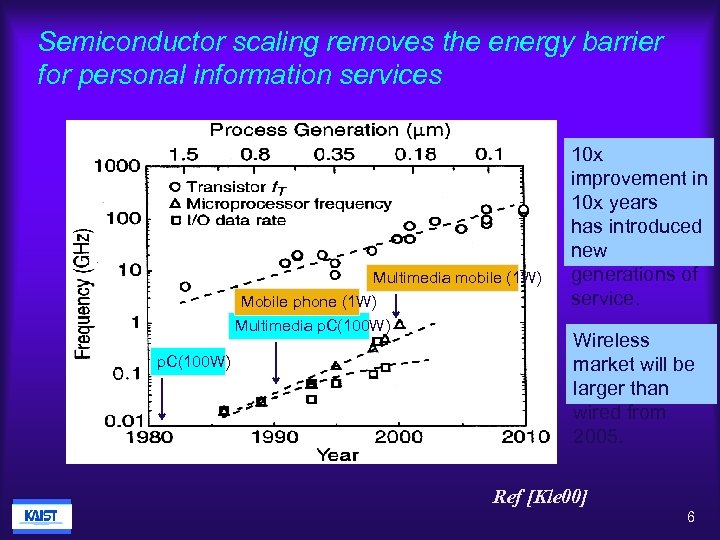 Semiconductor scaling removes the energy barrier for personal information services Multimedia mobile (1 W)