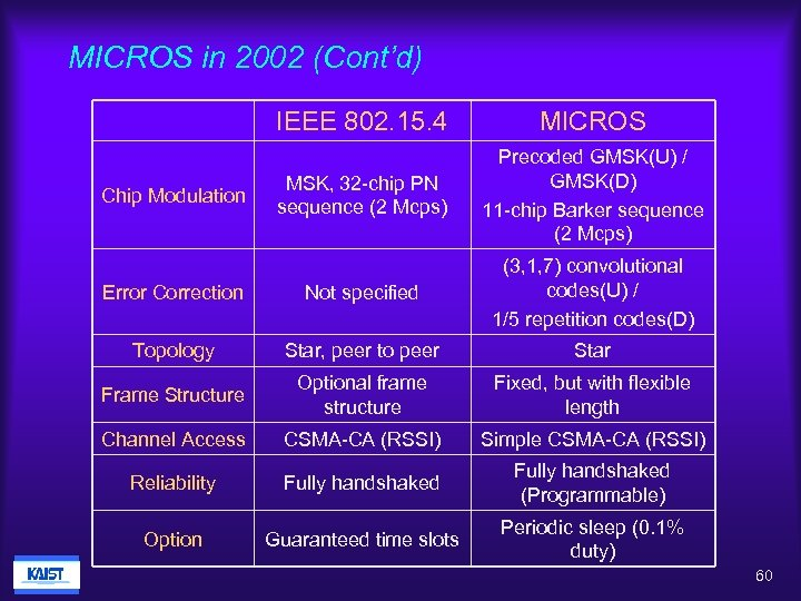 MICROS in 2002 (Cont'd) IEEE 802. 15. 4 MICROS MSK, 32 -chip PN sequence