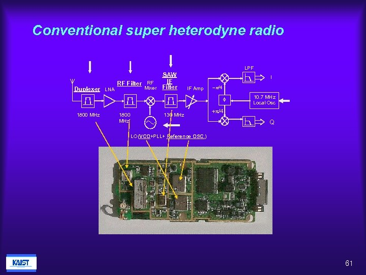 Conventional super heterodyne radio LPF SAW IF RF Filter Mixer Duplexer LNA I IF