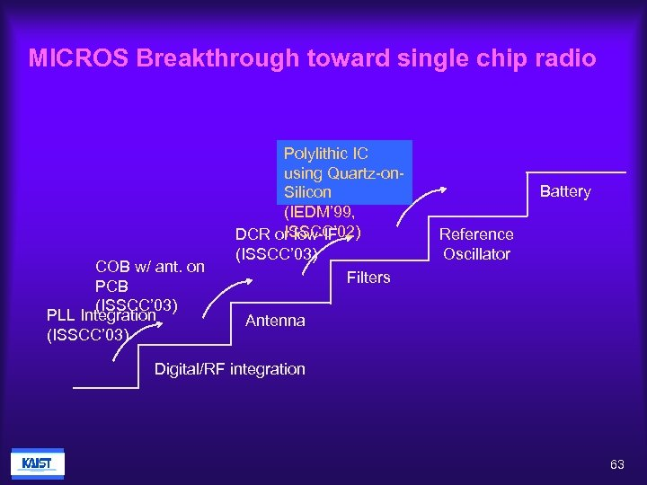 MICROS Breakthrough toward single chip radio COB w/ ant. on PCB (ISSCC' 03) PLL