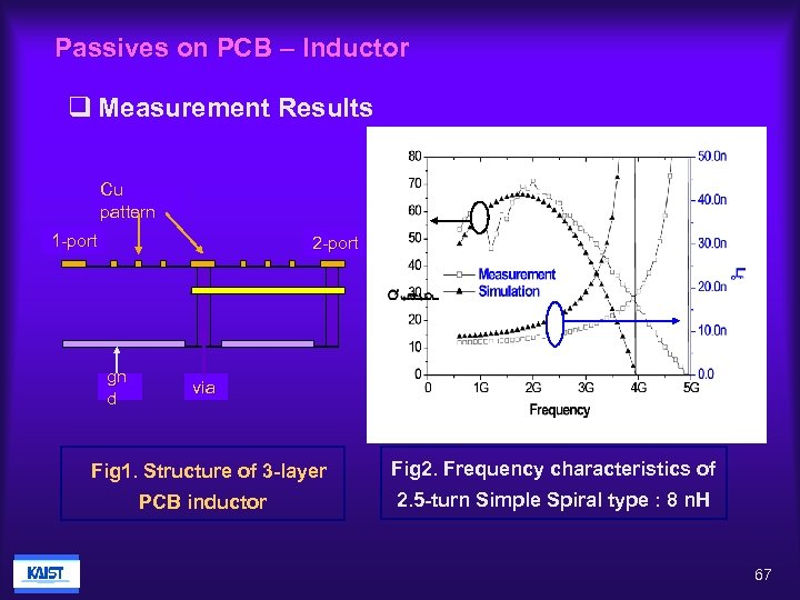 Passives on PCB – Inductor q Measurement Results Cu pattern 1 -port 2 -port