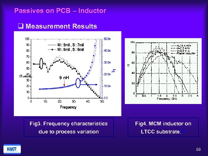 Passives on PCB – Inductor q Measurement Results 9 n. H Fig 3. Frequency