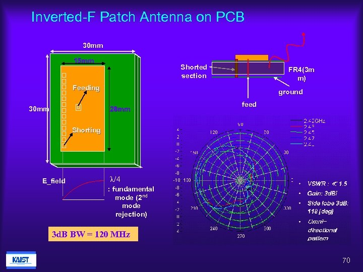 Inverted-F Patch Antenna on PCB 30 mm 15 mm Shorted section FR 4(3 m