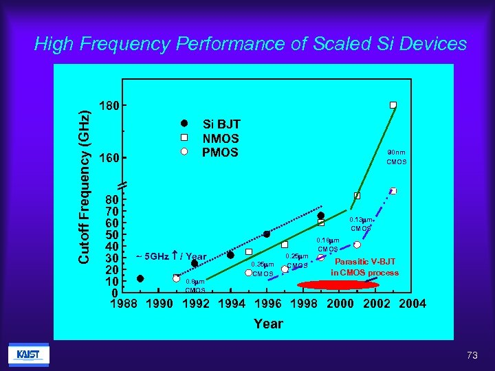 Cutoff Frequency (GHz) High Frequency Performance of Scaled Si Devices 180 160 Si BJT