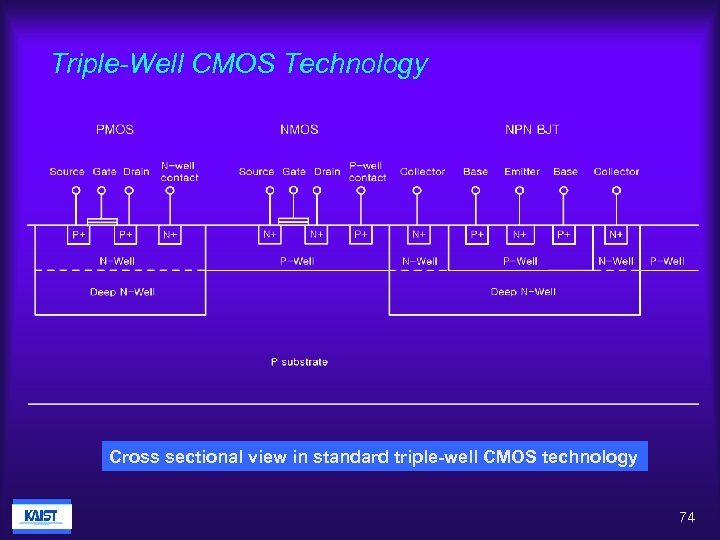 Triple-Well CMOS Technology Cross sectional view in standard triple-well CMOS technology 74