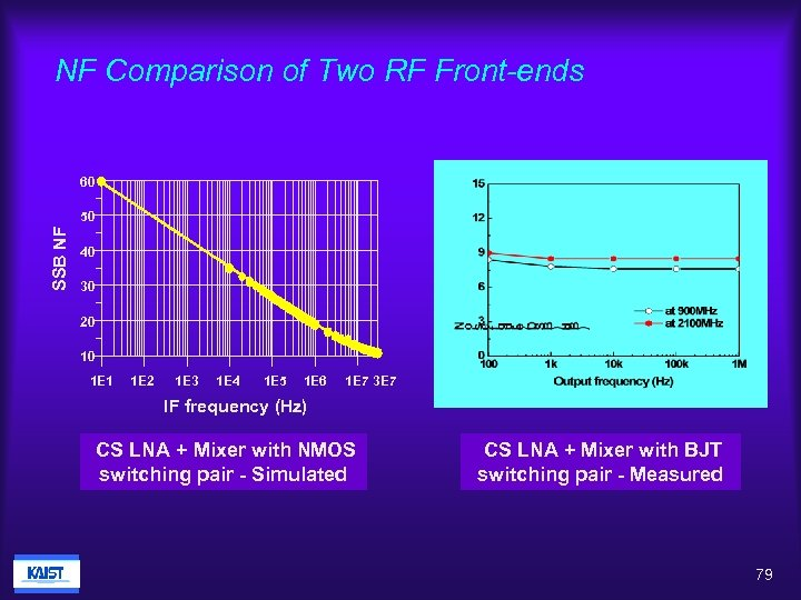 NF Comparison of Two RF Front-ends 60 SSB NF 50 40 30 20 10