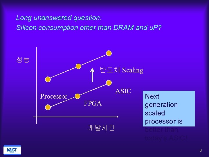Long unanswered question: Silicon consumption other than DRAM and u. P? 성능 반도체 Scaling