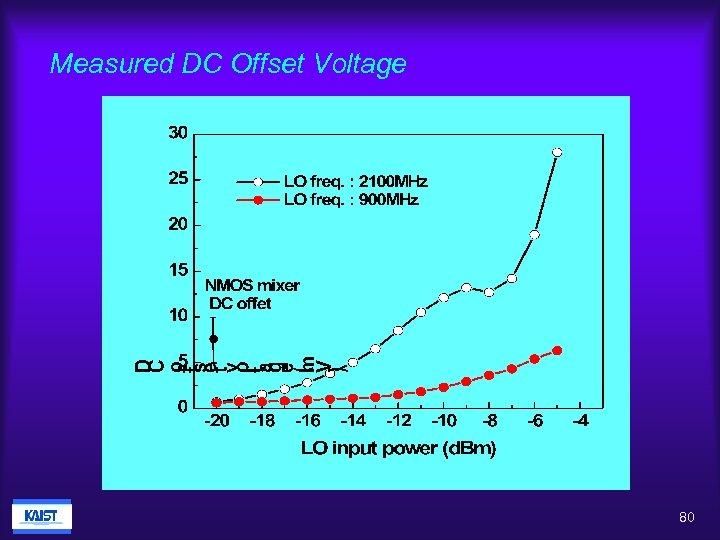 Measured DC Offset Voltage 80