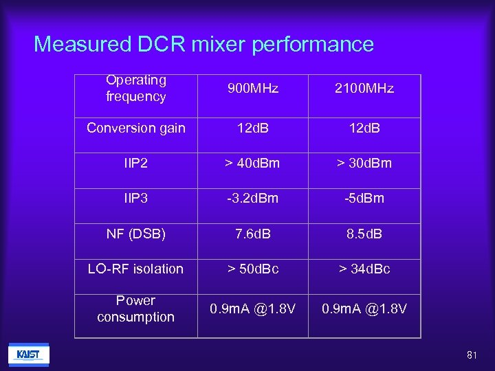 Measured DCR mixer performance Operating frequency 900 MHz 2100 MHz Conversion gain 12 d.
