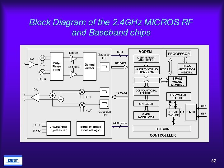 Block Diagram of the 2. 4 GHz MICROS RF and Baseband chips RSSI MODEM