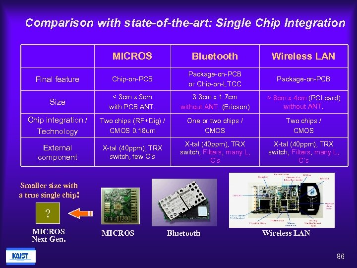 Comparison with state-of-the-art: Single Chip Integration MICROS Bluetooth Wireless LAN Final feature Chip-on-PCB Package-on-PCB