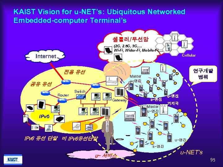 KAIST Vision for u-NET's: Ubiquitous Networked Embedded-computer Terminal's 셀룰러/무선망 (2 G, 2. 5 G,