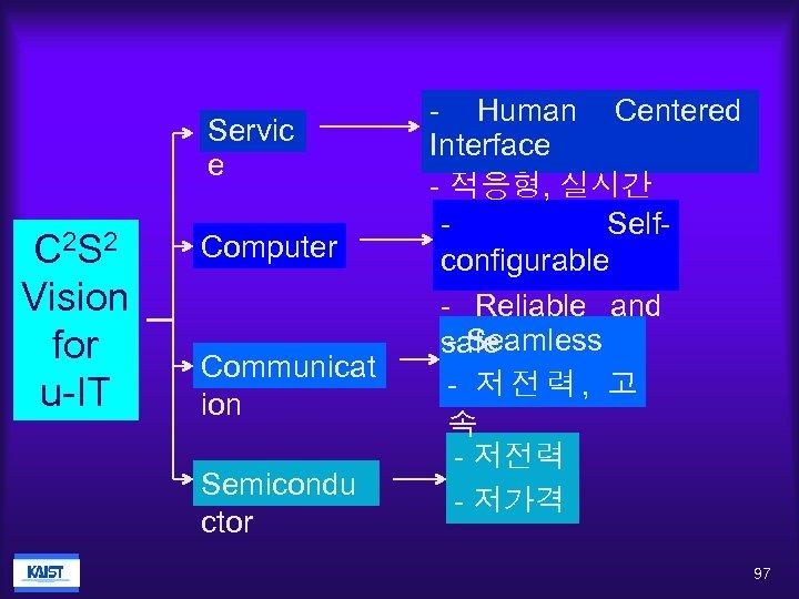 Servic e C 2 S 2 Vision for u-IT Computer Communicat ion Semicondu ctor