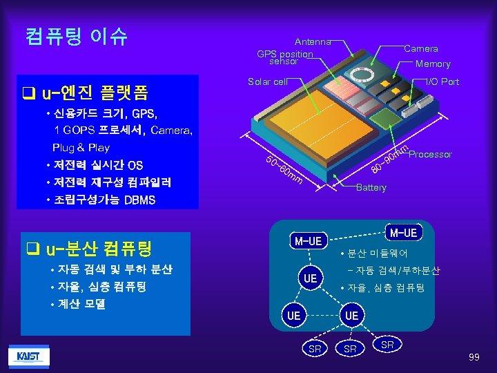 컴퓨팅 이슈 q u-엔진 플랫폼 Antenna GPS position sensor Camera Memory Solar cell I/O