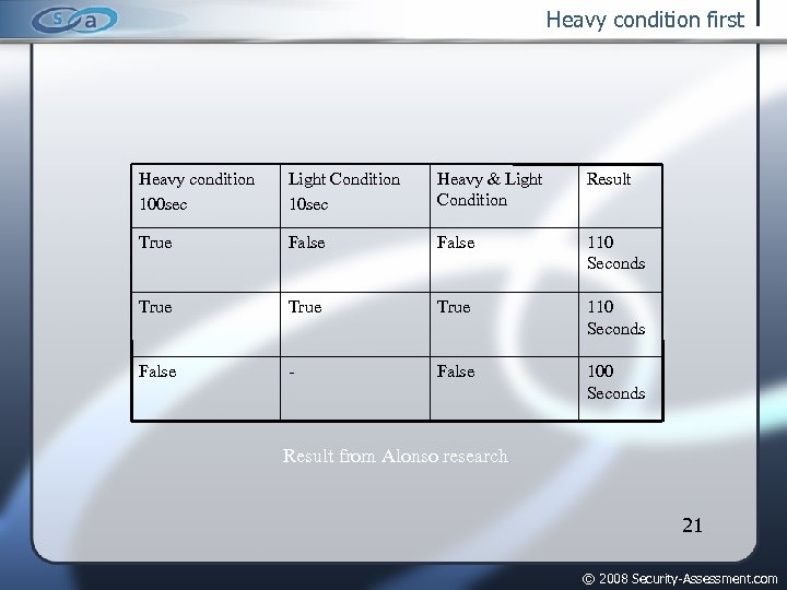 Heavy condition first Heavy condition 100 sec Light Condition 10 sec Heavy & Light