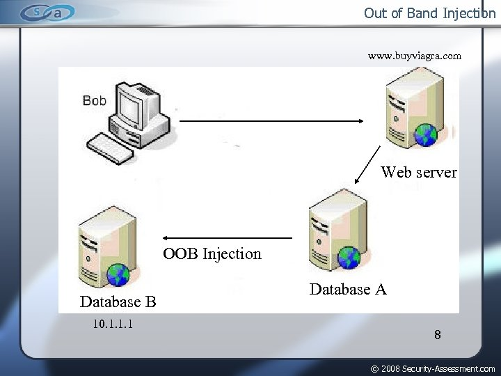 Out of Band Injection www. buyviagra. com Web server OOB Injection Database B 10.