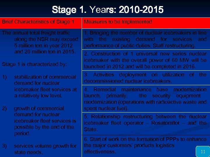 Stage 1. Years: 2010 -2015 Brief Characteristics of Stage 1 Measures to be Implemented