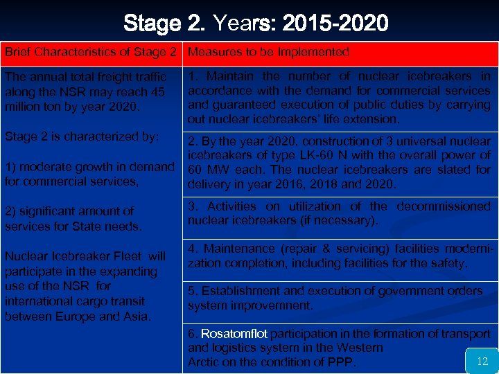 Stage 2. Years: 2015 -2020 Brief Characteristics of Stage 2 Measures to be Implemented