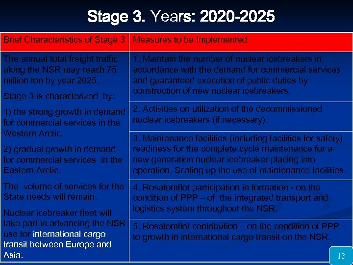 Stage 3. Years: 2020 -2025 Brief Characteristics of Stage 3 Measures to be Implemented