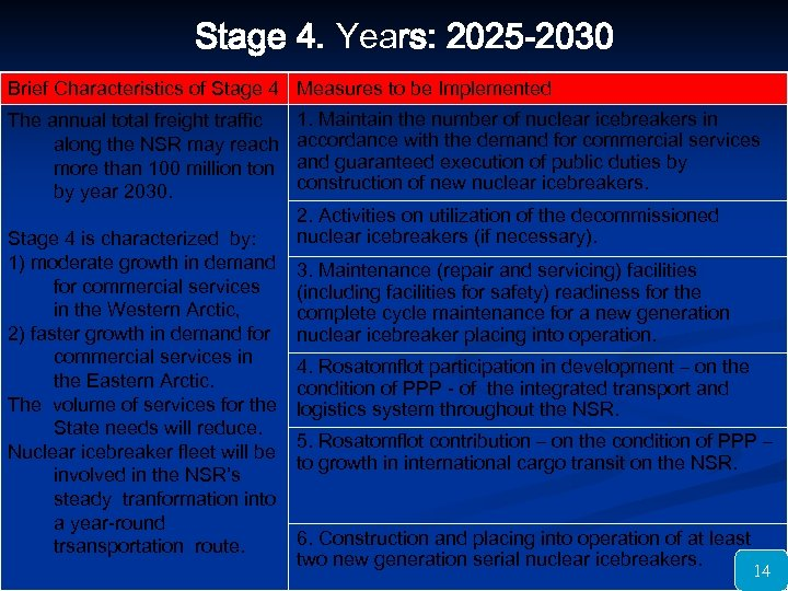 Stage 4. Years: 2025 -2030 Brief Characteristics of Stage 4 Measures to be Implemented