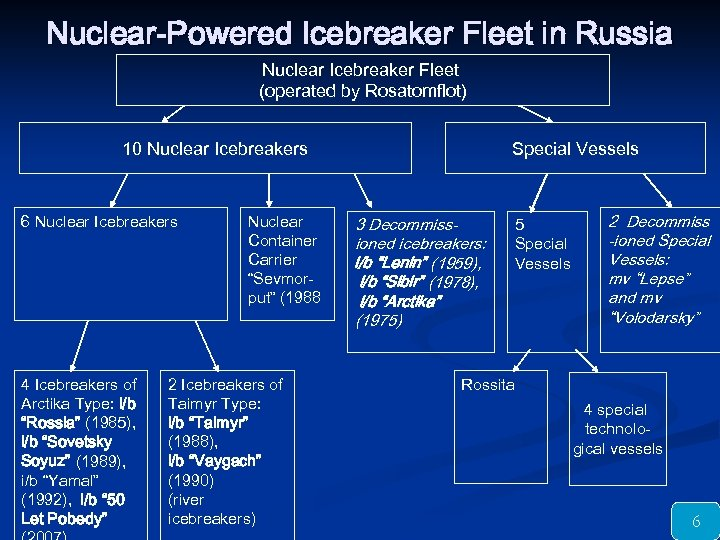 Nuclear-Powered Icebreaker Fleet in Russia Nuclear Icebreaker Fleet (operated by Rosatomflot) 10 Nuclear Icebreakers