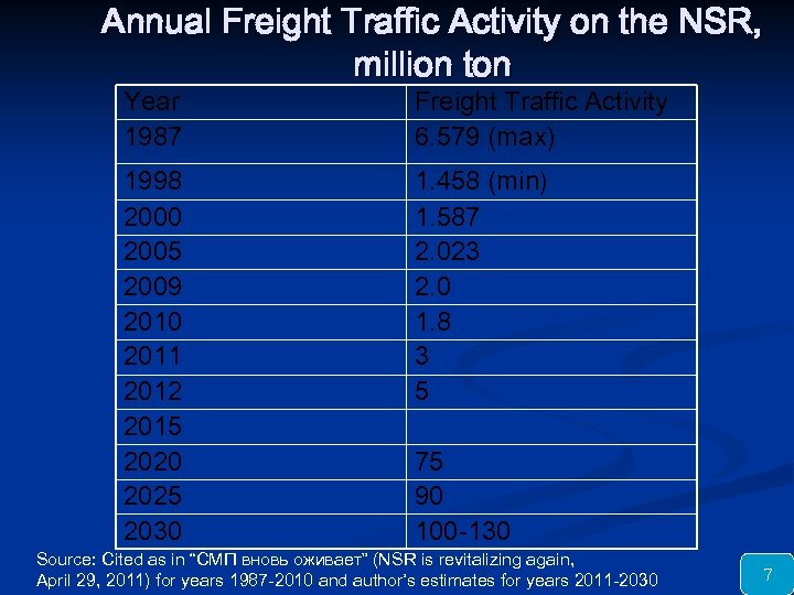 Annual Freight Traffic Activity on the NSR, million ton Year 1987 Freight Traffic Activity