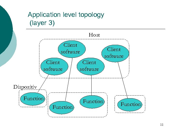 Application level topology (layer 3) Host Client software Dispozitiv Function 11