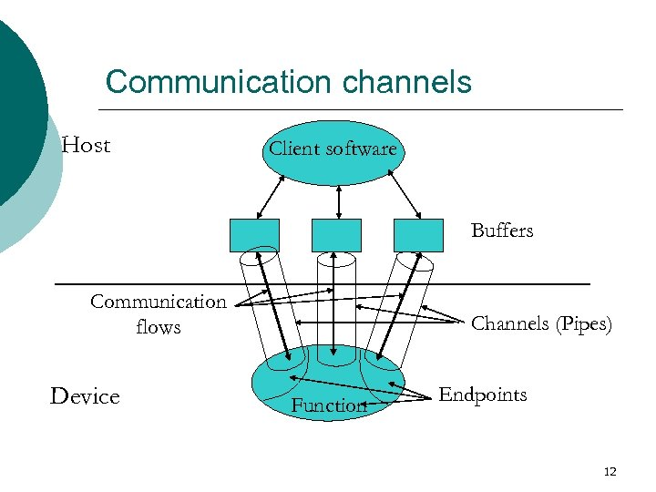 Communication channels Host Client software Buffers Communication flows Device Channels (Pipes) Function Endpoints 12