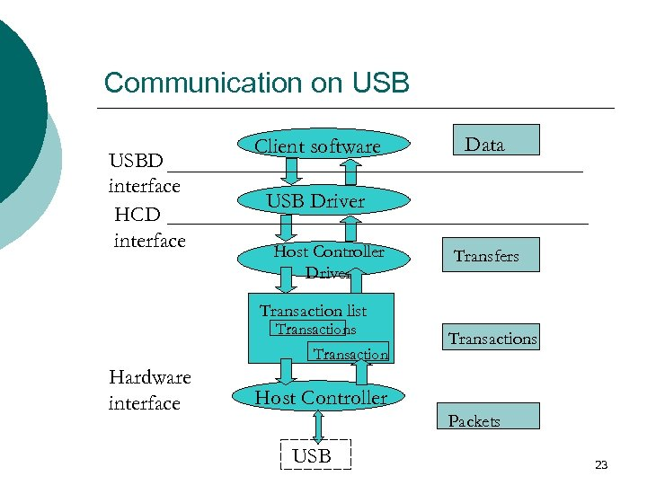 Communication on USBD interface HCD interface Client software Data USB Driver Host Controller Driver